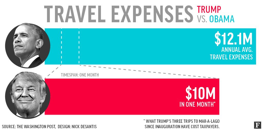 Obama's average annual travel expenses: $12.1m trump's ...