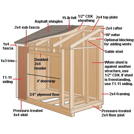 Kit Is All You Need To Build Your Own Storage Shed