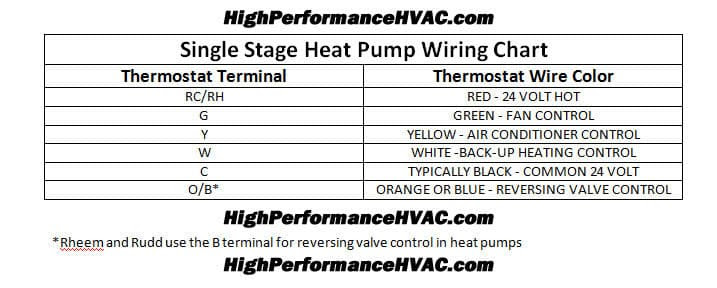 Heat Pump Thermostat Wiring Chart Diagram