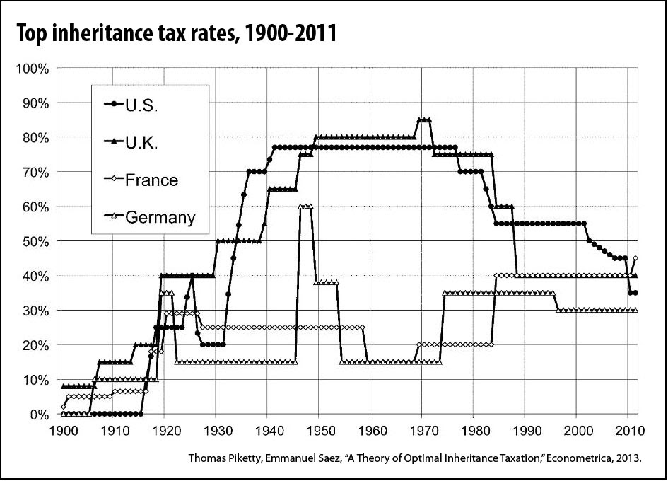 Optimal level of inheritance taxes in a context of rising ...