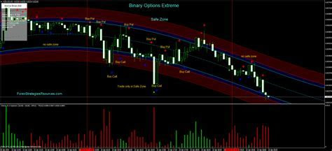 No loss binary option indicator free download