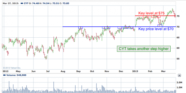 1-year chart of CYT (Cytec Industries, Inc.)