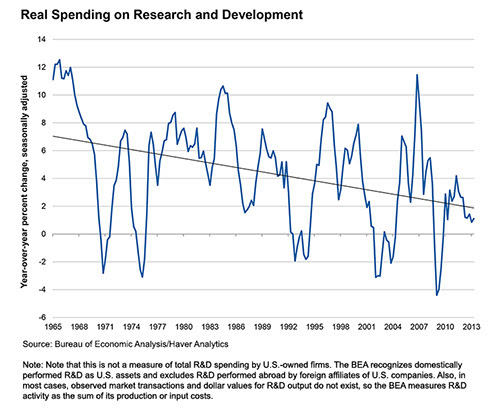 Real Spending on Research and Development