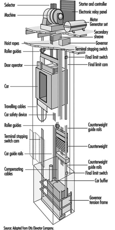 Tools, Equipment and Materials