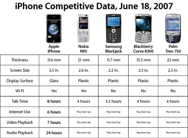 Apple iPhone vs Treo, Samsung, Nokia & Blackberry