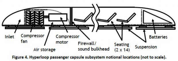 Schema d'étude d'une capsule Hyperloop