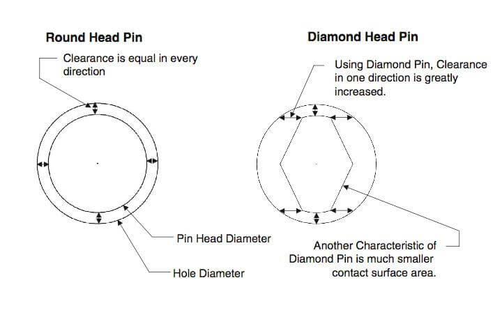 Diamond Locating Pins How To Use Them Misumi Usa Blog