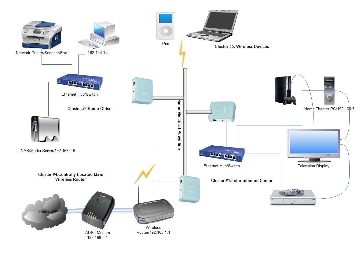 Contoh Hardware Jaringan Komputer Contoh Soal2