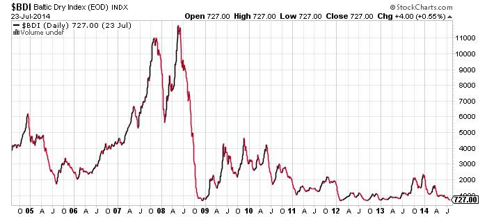 http://www.profitconfidential.com/wp-content/uploads/2014/07/Baltic-Dry-Index-Chart.jpg
