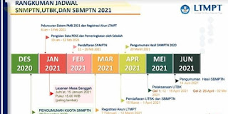 Informasi Pendaftaran SBMPTN 2021, Baca Ini