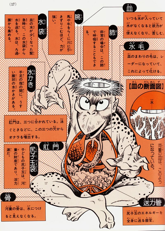 Shigeru Mizuki's Yōkai Daizukai - kappa