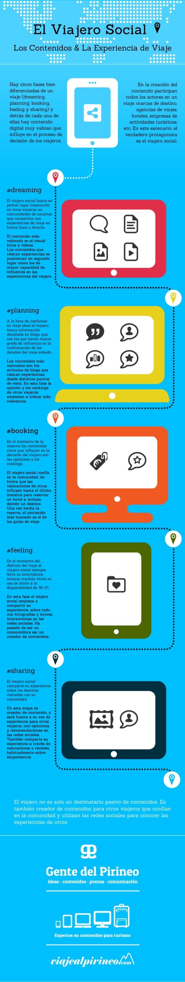 El viajero social (Infografía)