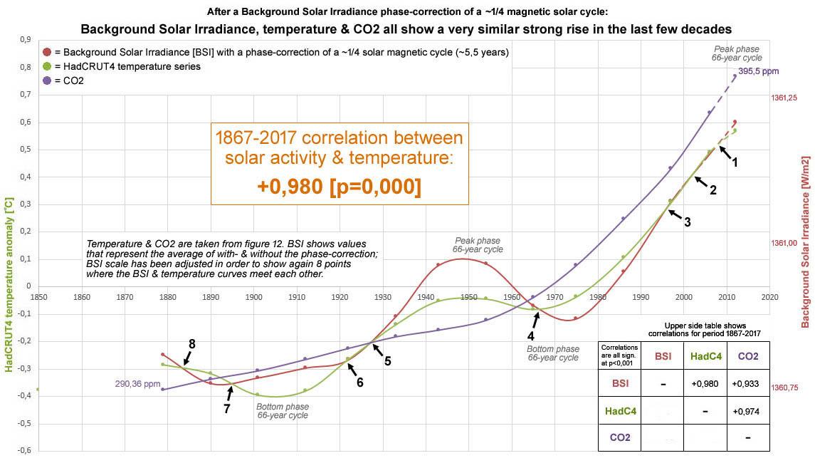 Figuur 16: Correlatie tussen zon & temperatuur = +0,98 [p=0,000] voor de periode 1867-2017; op basis van gemiddelde waarden tijdens een magnetische zonnecyclus die begint en eindigd bij een zonneminiumjaar - waarbij de BSI is gebaseerd op de gemiddelde waarde van de situatie met- en zonder een fase-correctie.