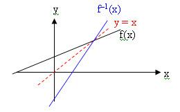 Materi Matematika Pasangan Berurutan