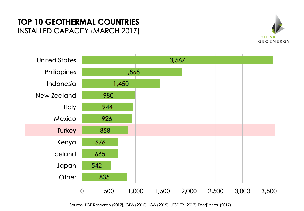 Geothermal_Top10_March2017