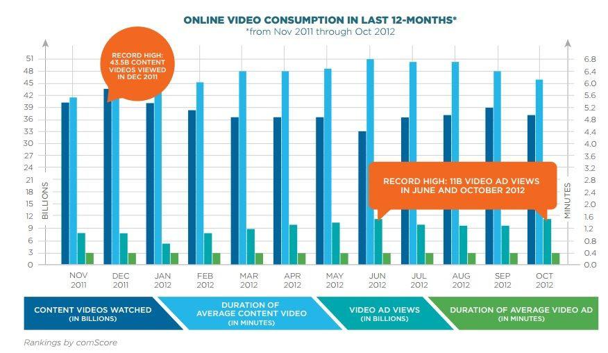 video 2012 Marketing audiovisual: Atrae a tus clientes con vídeos