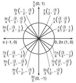 TRIGONOMETRY - Calculus Prerequisites - AP CALCULUS AB & BC REVIEW ...