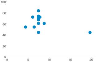 Chart?cht=s&chs=310x200&chd=s:ww6wtwwwx__s_a__n_,zpbbhltrskesjlbyhi&chxr=0,0,20