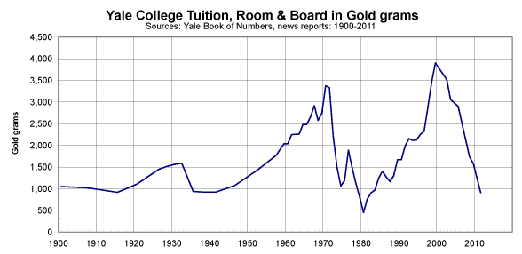 The cost of going to Yale in 1900 is almost identical to what it costs today...in gold terms