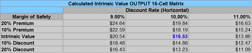 ge-value