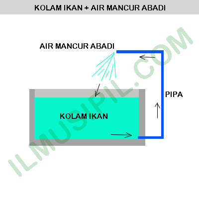 Kolam Taman Dengan Air Mancur Abadi Tanpa Pompa Listrik Ud Aurelia Sanjaya Devisi Solo Area