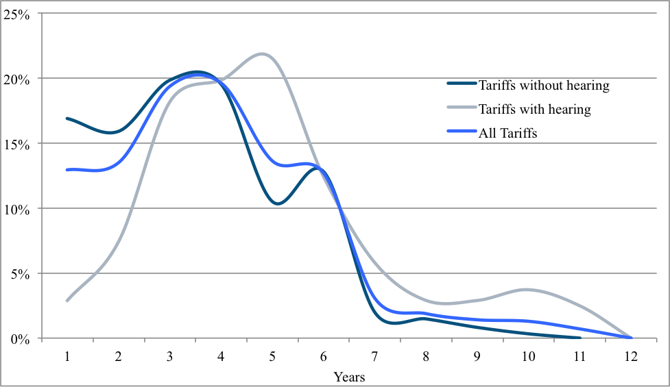 Distribution of certified tariffs applicable for the years 1999-2013.