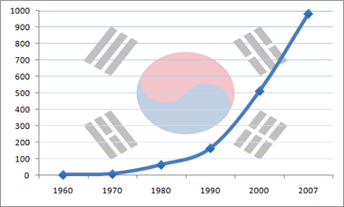 crecimiento GDP korea
