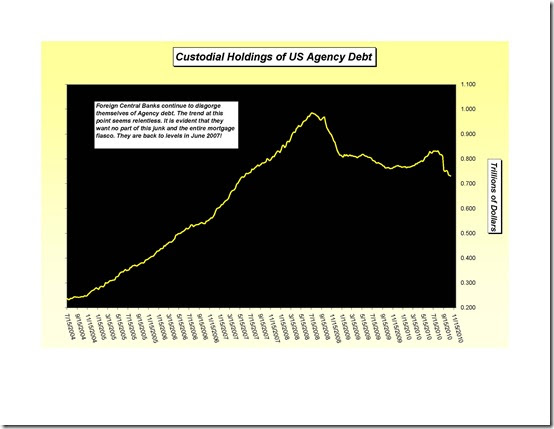 Foreign Central Bank Custodial holdings of TReasuries_Page_1