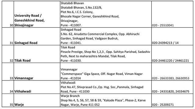 Cosmos Bank Pune Branches List Page 3