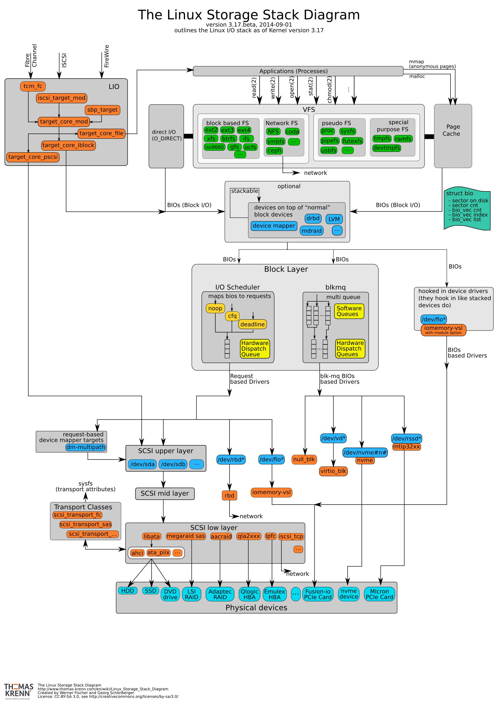 Diagram Helpful Linux I O Stack Diagram Diagram Full Version Hd Quality Diagram Diagram Diagramof Sibce It