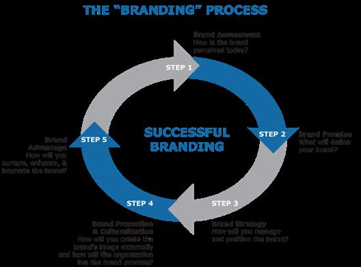 brand strategy process resized