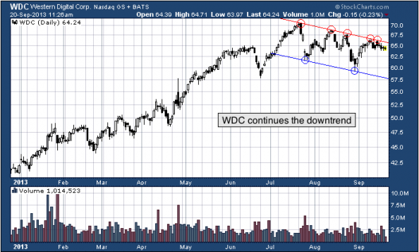 1-year chart of WDC (Western Digital Corporation)