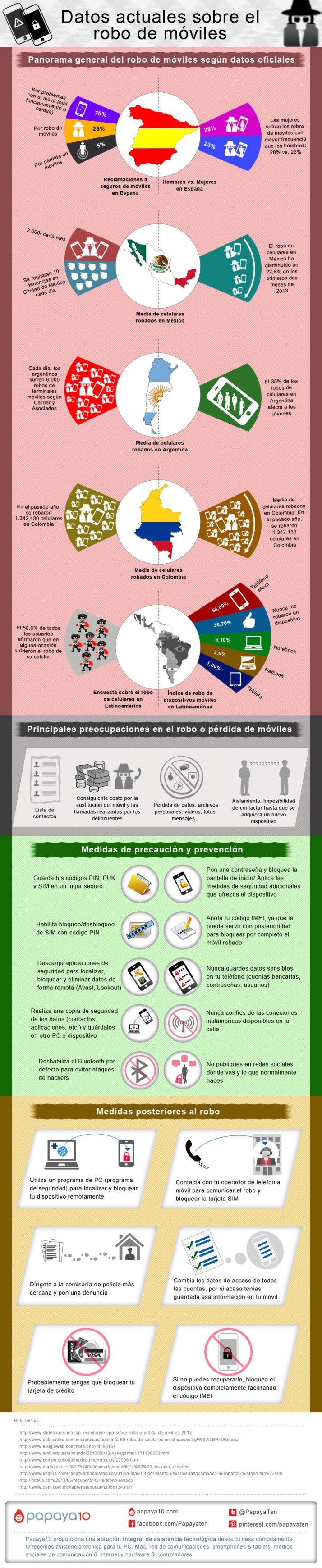 El robo de móviles en España y Latinoamérica