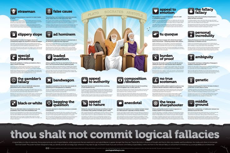 Logical Fallacies Poster $20