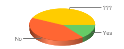 question 2 results as a pie chart