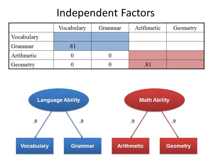 Independent Factors