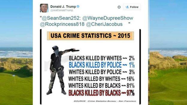 Donald Trump's controversial tweet about crime statistics