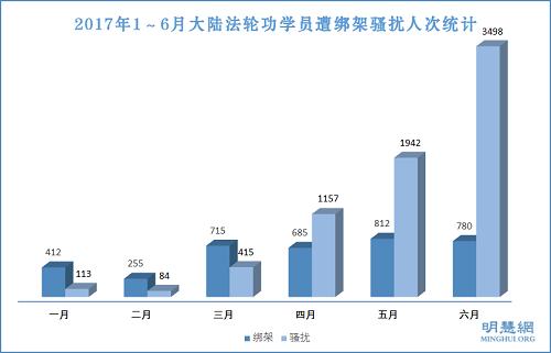 图2:2017年1~6月大陆法轮功学员遭绑架骚扰人次统计