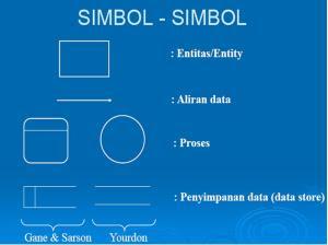 Simbol dalam Data Flow Diagram