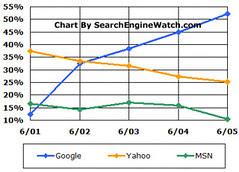 Estadísticas buscadores