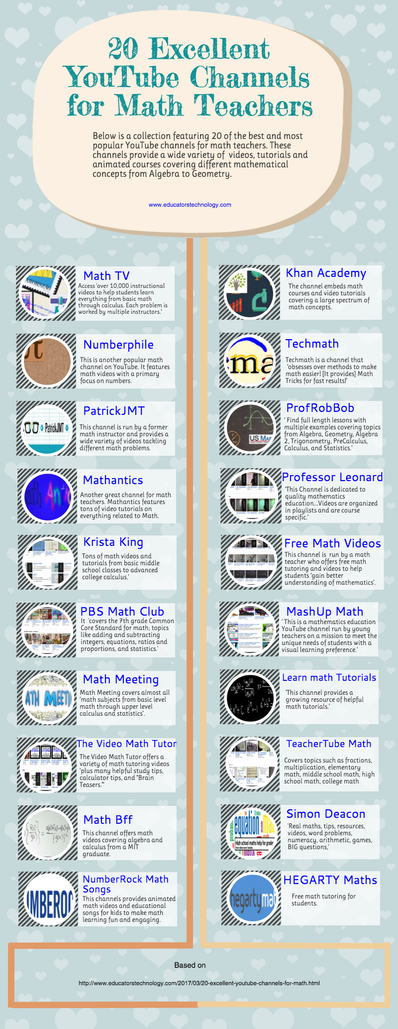 20 YouTube Channels Every Math Teacher Should Know About