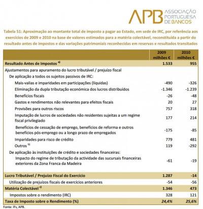 Tabela da Associação Portuguesa de Bancos sobre os valores para matéria colectável em 2009 e 2010