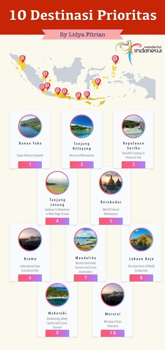 10 Destinasi Wisata Prioritas