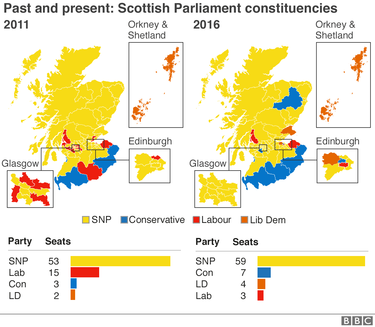 Scottish constituencies - before and after election 2016