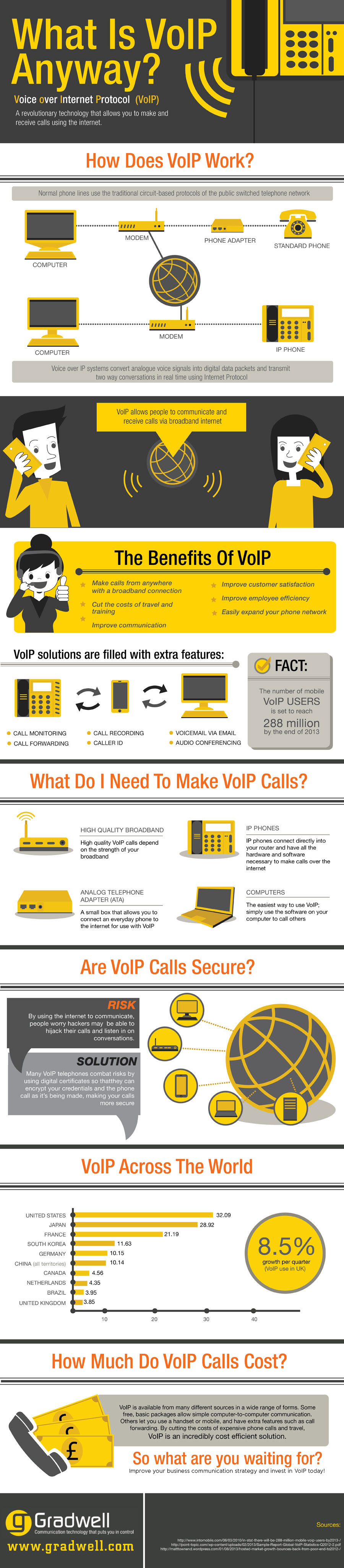 Infographic: What Is VoIP Anyway?