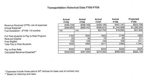 Franklin: Pay-to-Ride FY05 - FY09