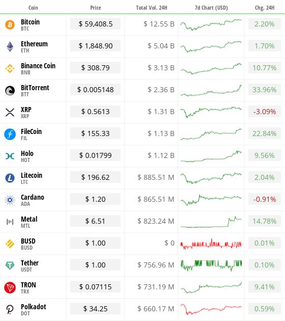 Will Bitcoin Crash Again 2021 - Bitcoin Btc Cryptocurrency ...