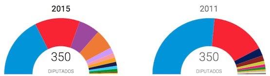 Congreso de los Diputados, diferencias entre 2011 y 2015