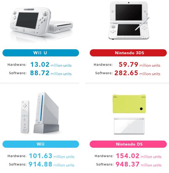 as vendas da Nintendo, em 2016