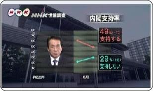 http://www3.nhk.or.jp/news/html/20100621/k10015254791000.html